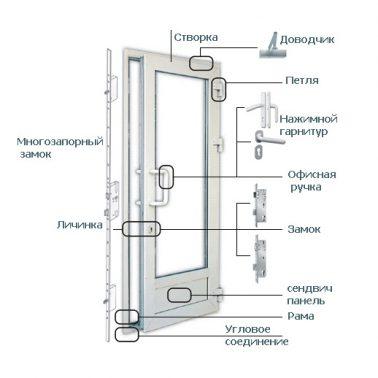 Основные элементы фурнитуры дверей