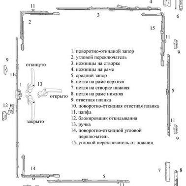Основные элементы фурнитуры окон